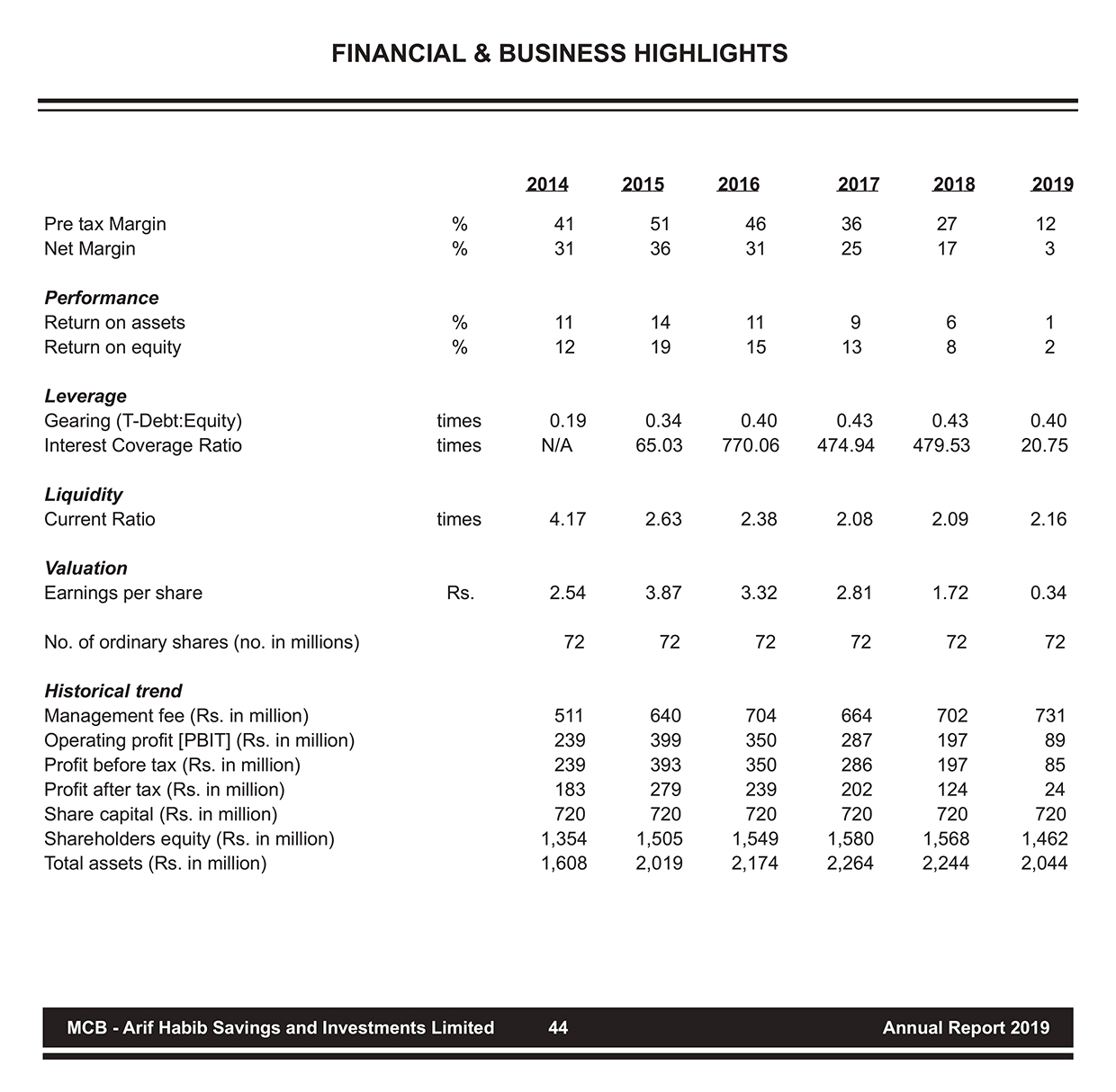 financialhighlights
